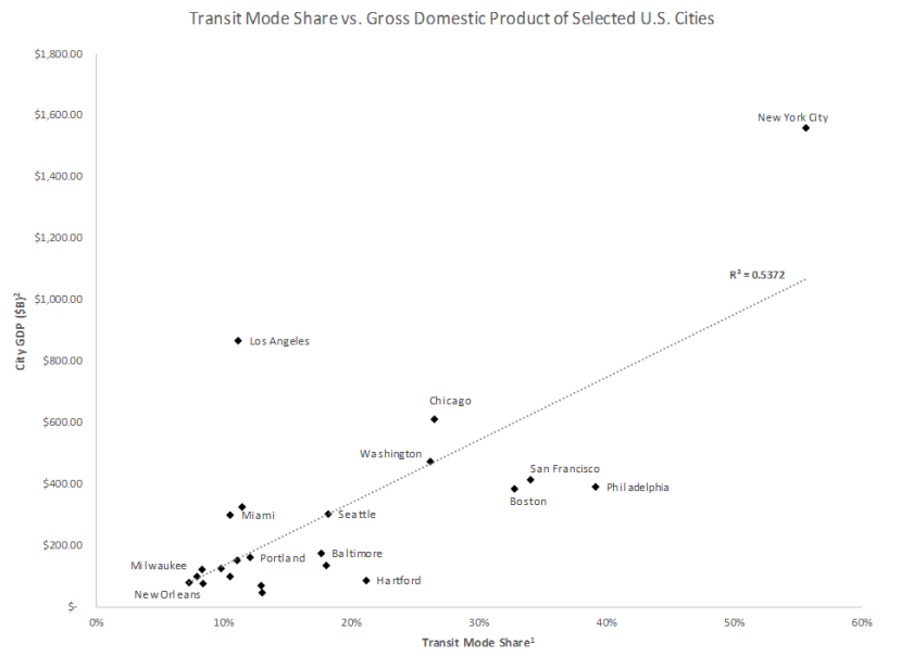 gdp vs transit mode share